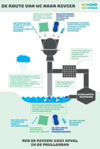 infographic sanitair afval