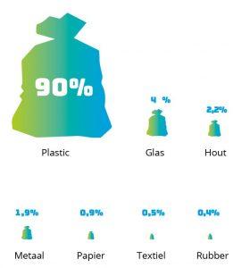 Afval materialen voorjaarsmeting 2020 - credit Schone Rivieren