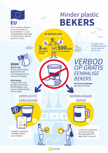 CE Delft - Bekers infographics