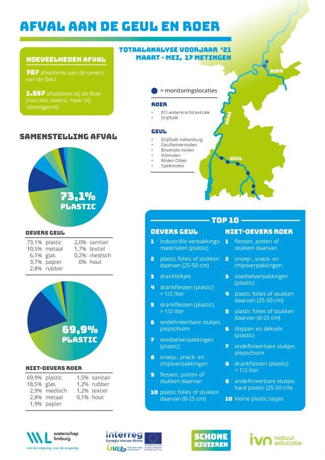 Schone Beken totaalanalyse v2021